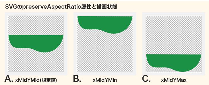 正方形の描画エリアにsvgのパス図形が書かれたものが3つ並んでいる。一番左はパス図形がSVGの描画エリアの中央にあり、上下に余白がある。これが規定値「xMidYMid」であり、今回のエラーの原因。次に「xMidYMin」という属性値を付けたSVGの表示例。SVGの描画エリアの上辺にピッタリと配置され、下部の余白が大きく広がる。次に属性値「xMidYMax」を持たせた場合の表示例。SVGパス図形がSVGの描画エリアの下部に張り付き、上部に余白が広がる。